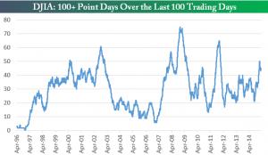 100 puntos 100 dias