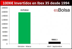 100000 euros en Ibex por semestres