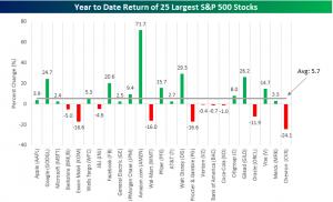 25 valores grandes SP en 2015