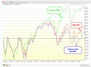 3 indices americanos