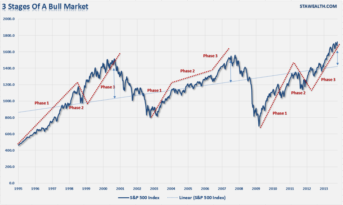 3-phases-of-bullmarkets-102313[1]