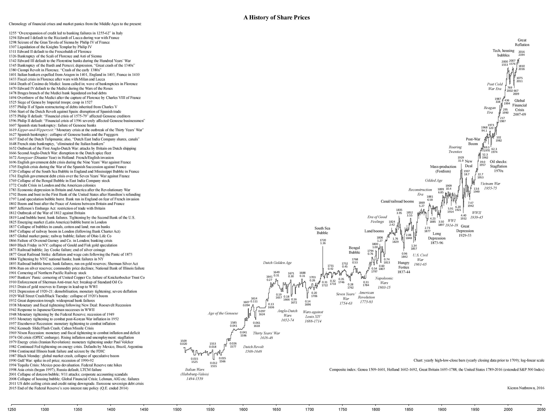 500 años de historia de la bolsa