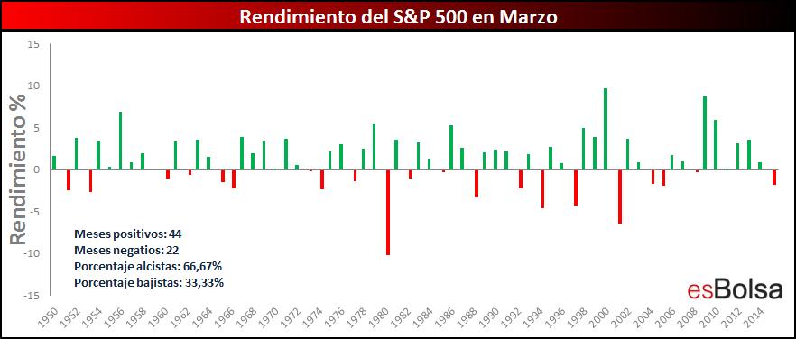 Año a año S&P 500 en marzo