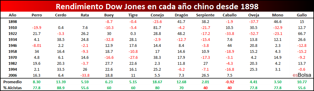 Año chino sobre Dow Jones