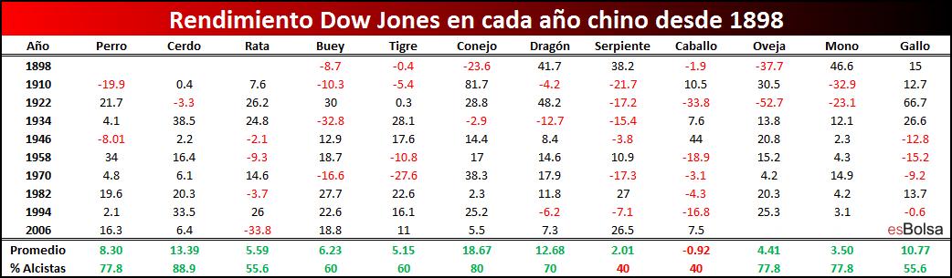 Año chino sobre Dow Jones