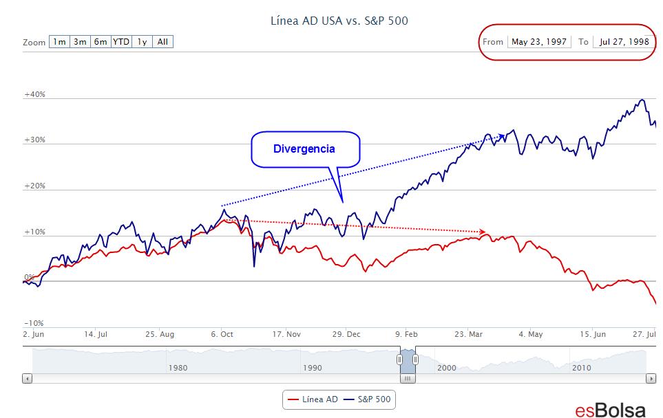 AD y S&P 500 en 1997