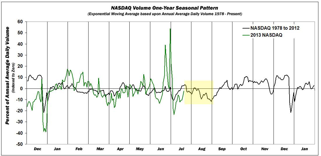 AIN_0813_20130723_Annual_Volume_NASDAQ