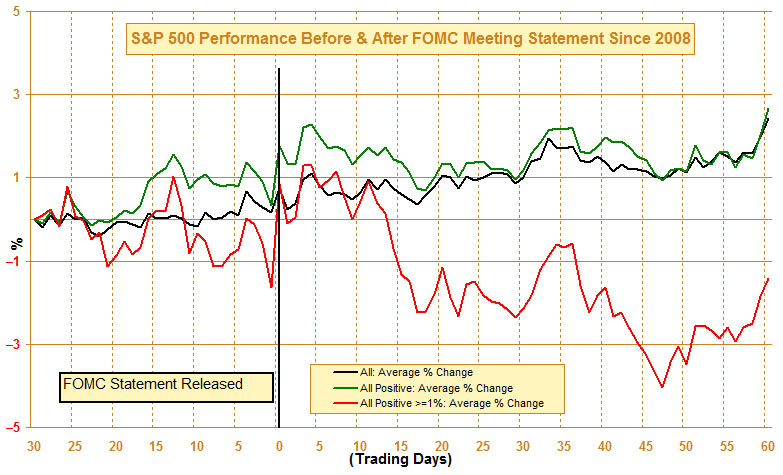 AIN_1013_20130919_SP500_b4&after_fomc_statement[1]