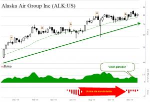 Alaska Air Group ALK