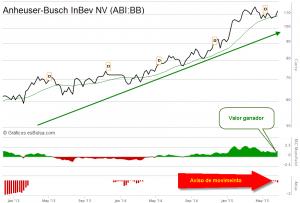 Anheuser-Busch InBev NV abi
