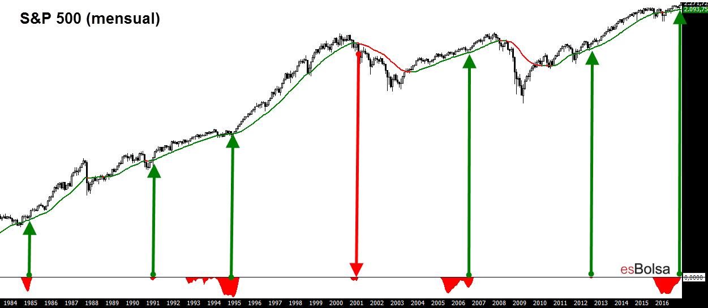 Atlas y S&P 500