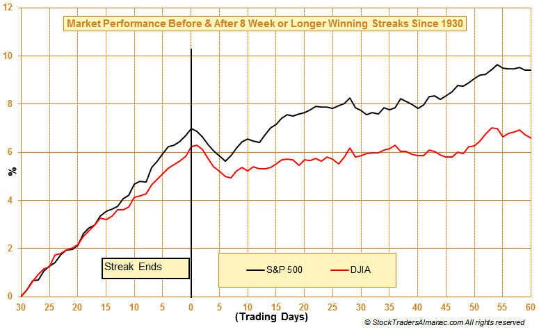 Blog_20131202_B4-After_Weekly_streak