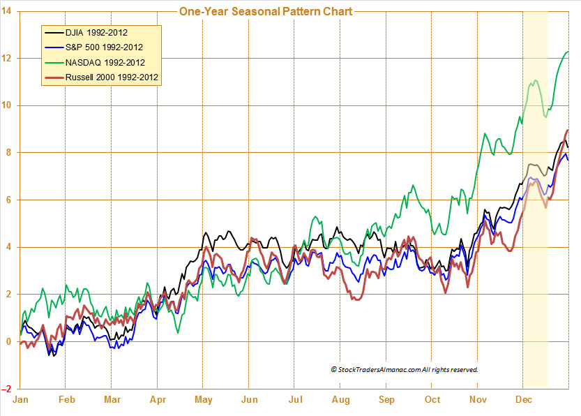 Blog_20131204_Dec_Weakness-Seasonal_Pattern