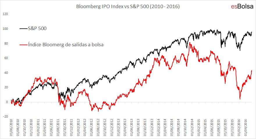 Bloomberg IPO index vs S&P 500