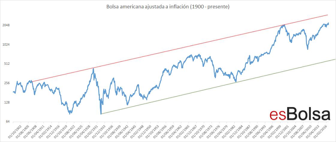 Bolsa americana ajustada inflación
