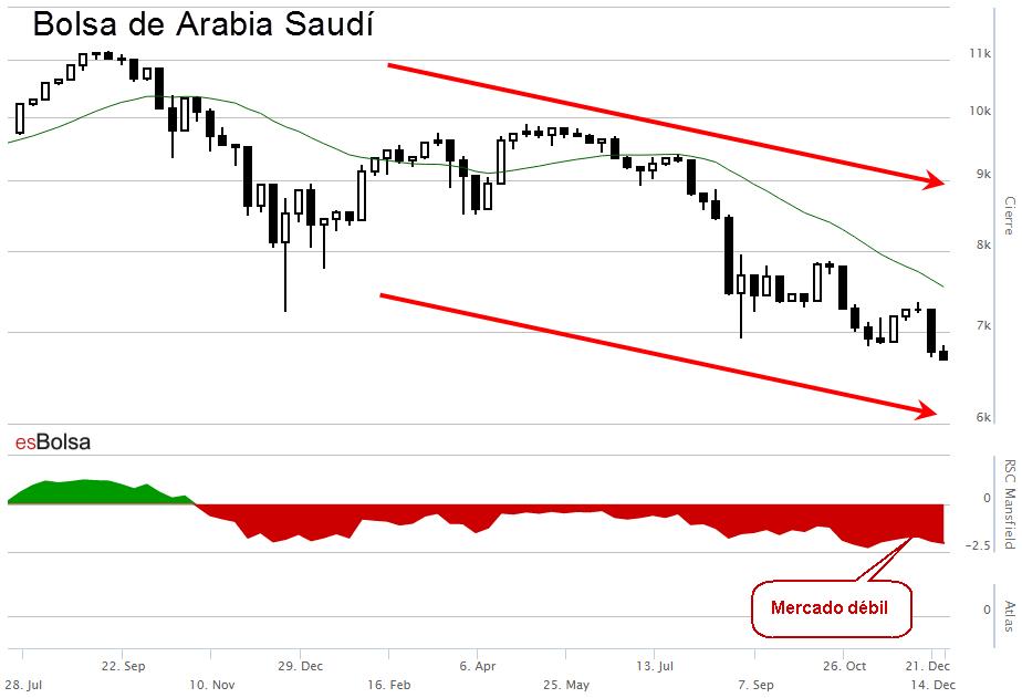 Bolsa de Arabia