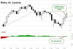 Bolsa de Austria