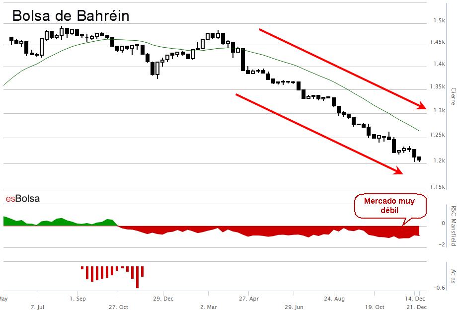 Bolsa de Bahrein