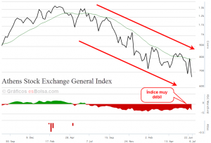Bolsa de Grecia