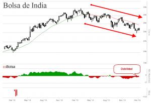 Bolsa de India