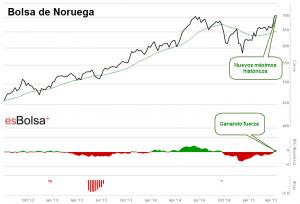 Bolsa de Noruega