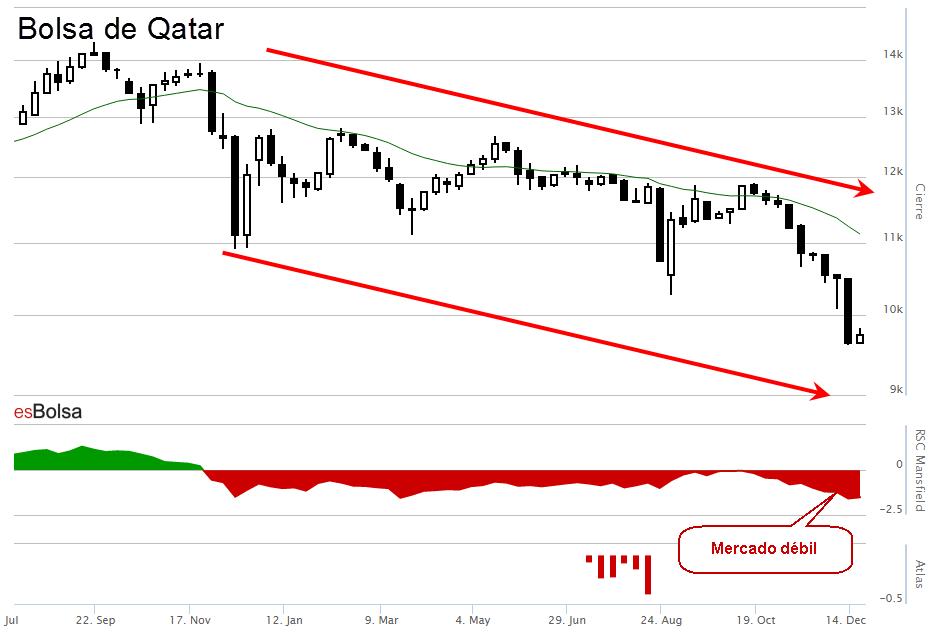 Bolsa de Qatar