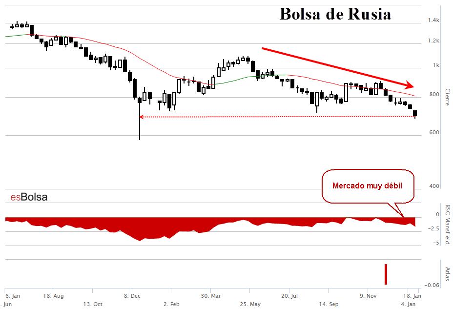 Bolsa de Rusia