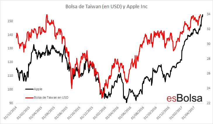 Tecnológicas De Las Taiwán Empujan La Bolsa A Yybvfg76
