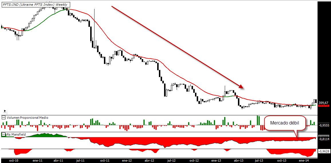 Bolsa de Ucrania