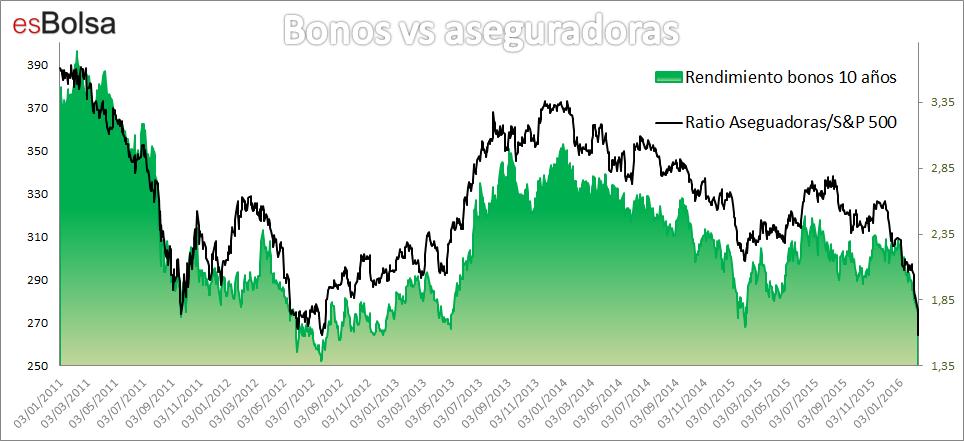 Bonos vs aseguradoras