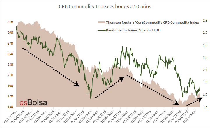 CRB Commodity Index vs bonos a 10 años