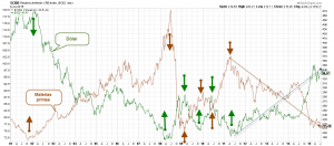 CRB vs USD