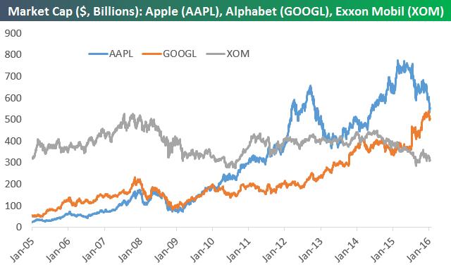 Capitalización Apple Google y Exxon