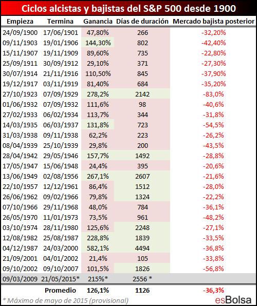 Ciclos alcistas y bajistas del S&P 500 desde 1900