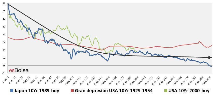 Ciclos deflacionarios