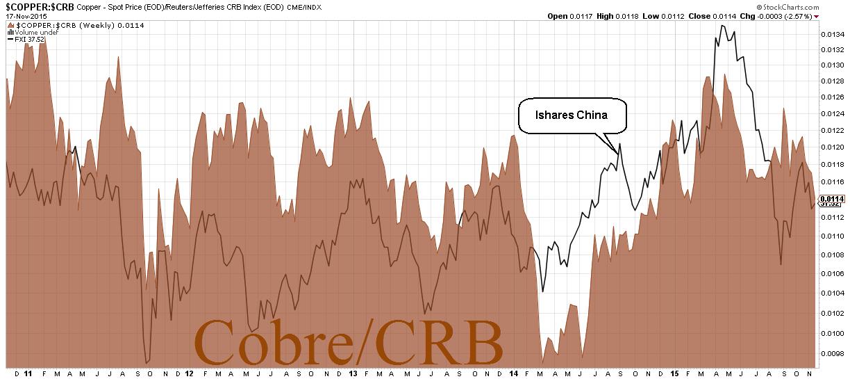 Cobre vs China