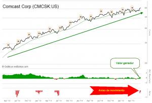 Comcast Corp CMCSK