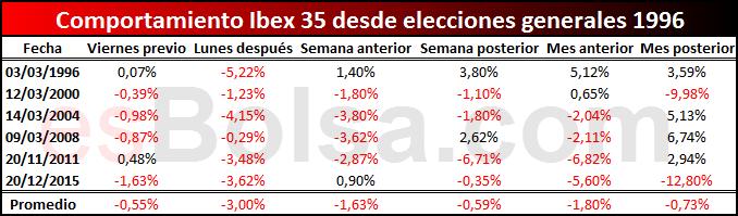 Comportamiento Ibex en elecciones