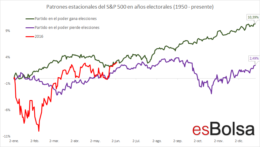 Comportamiento SP en años electorales