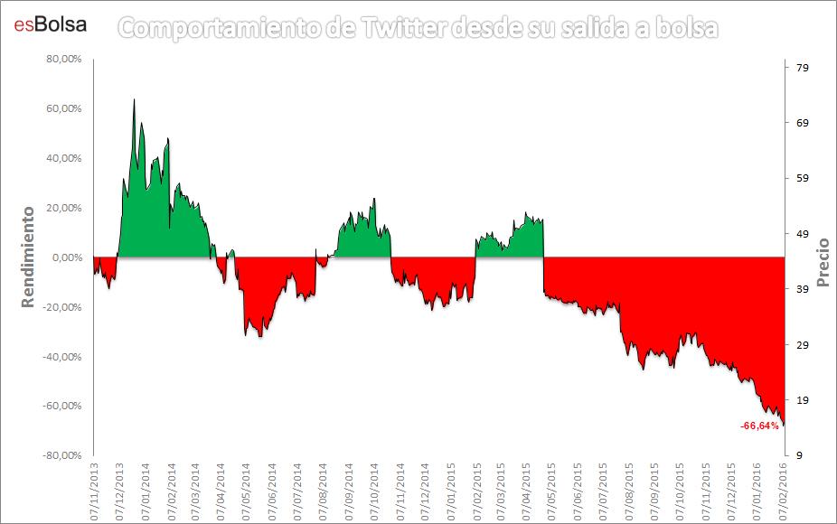 Comportamiento Twitter desde salida a bolsa