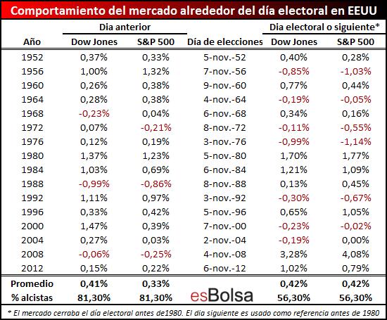 Comportamiento de mercado dias jornada electoral