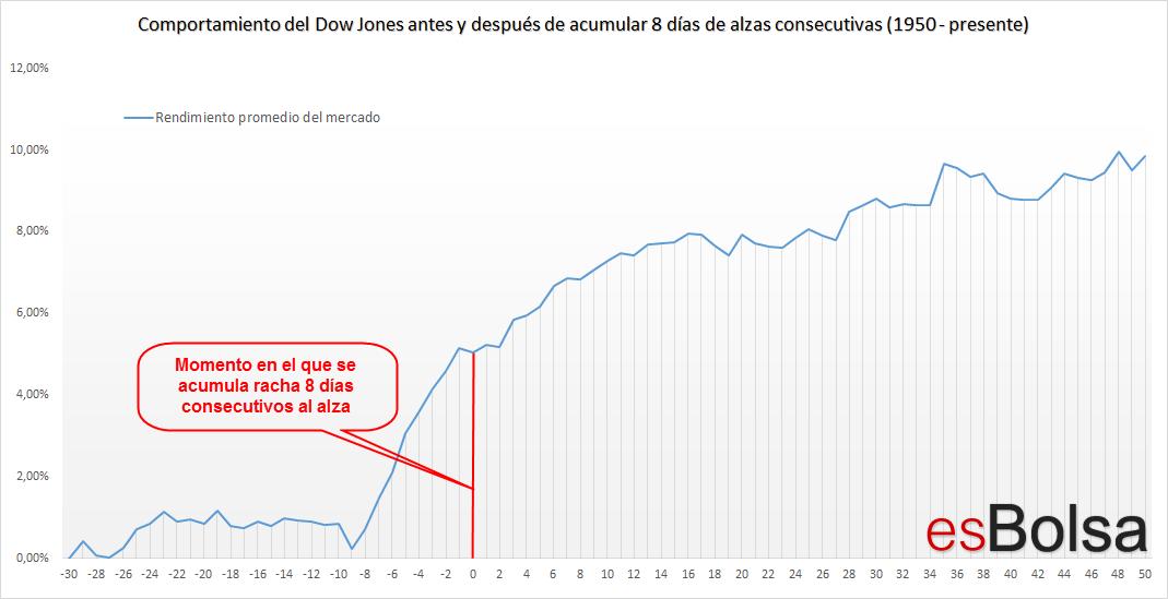 Comportamiento del Dow Jones antes y después de acumular 8 días de alzas consecutivas