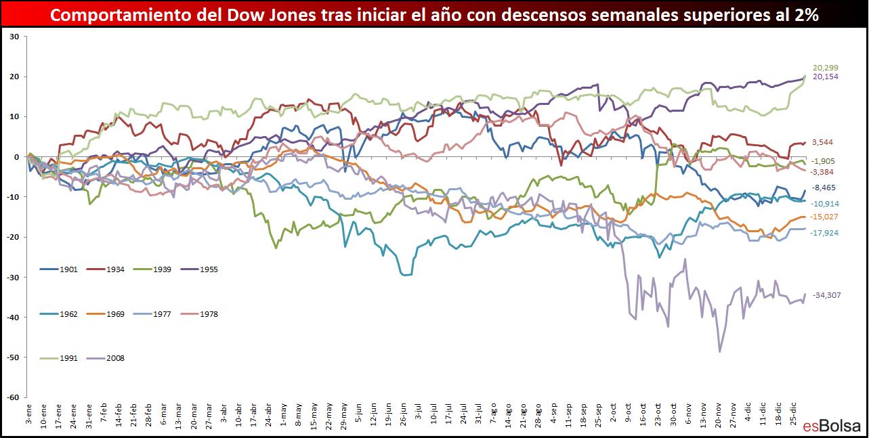 Comportamiento del Dow Jones tras mal inicio año