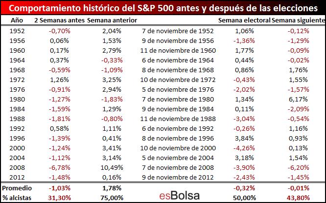 Comportamiento del mercado antes y después de elecciones