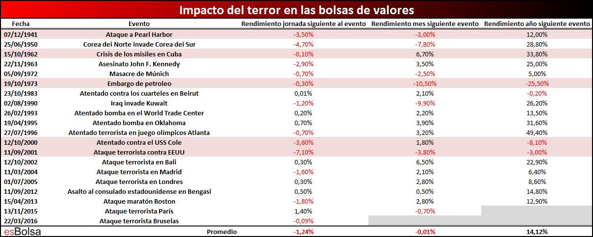 Comportamiento del mercado tras ataques terroristas