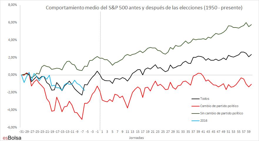 Comportamiento medio del S&P 500 antes y después de las elecciones (1950 - presente)