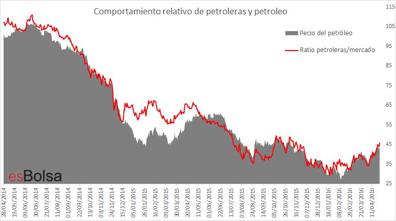 Comportamiento relativo de petroleras y petroleo