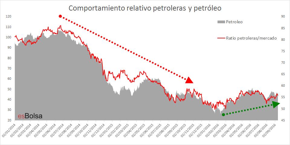 Comportamiento relativo petroleras y petróleo