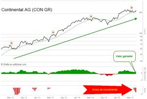 Continental AG CON