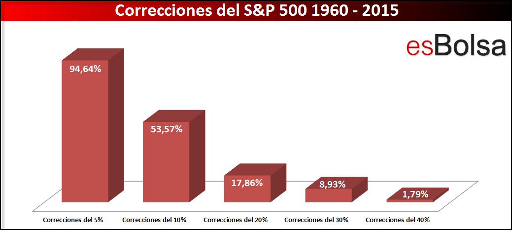 Correcciones S&P 500